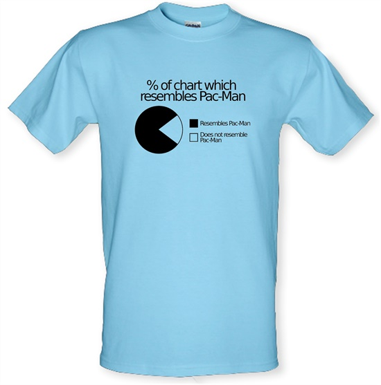 Pac-man Pie Chart t-shirts