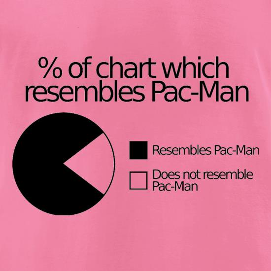 Pac-man Pie Chart t-shirts for ladies