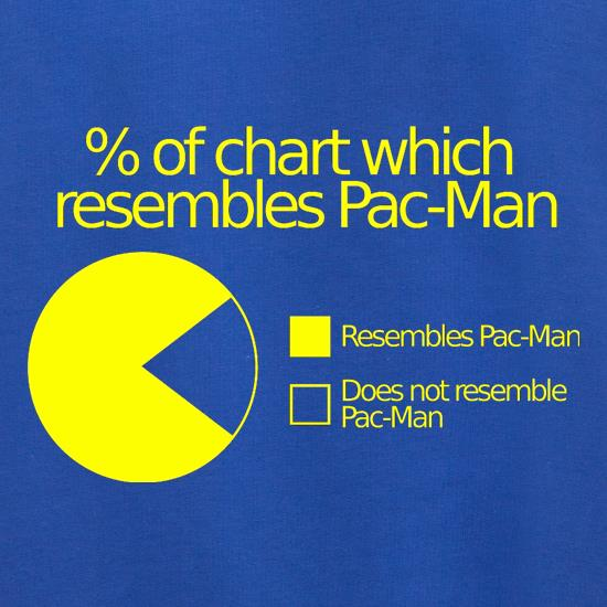 Pac-man Pie Chart Jumpers