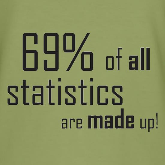 69% of all statistics are made up! t-shirts