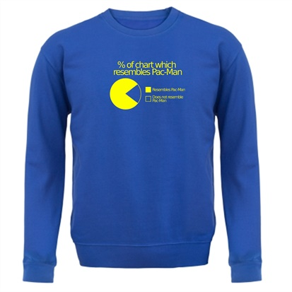Pac Man Pie Chart Jumper By Chargrilled