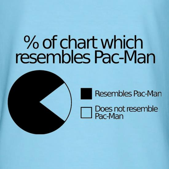 Pac Man Pie Chart T Shirt By Chargrilled